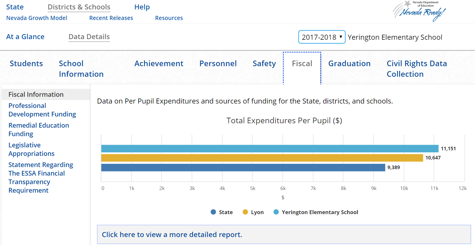 Nevada graph of student spending per school
