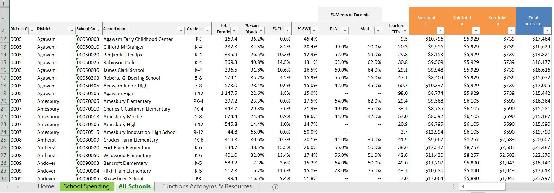 School Spend Sim Demographics