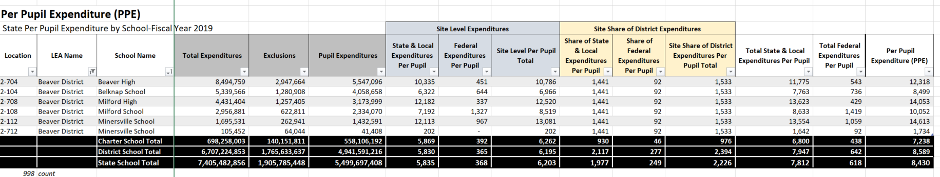 A graph depicting per-pupil spending for every school in a district