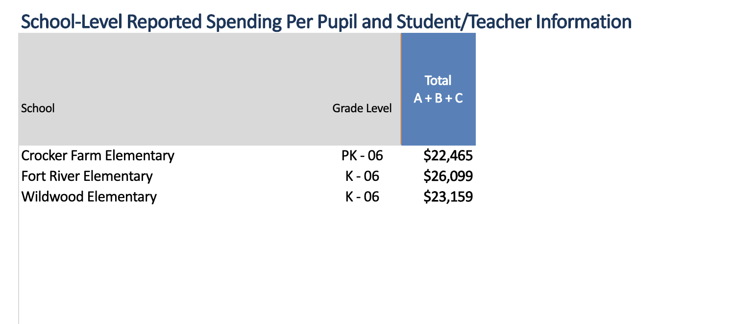 provides the total per pupil expenditure for a MA school