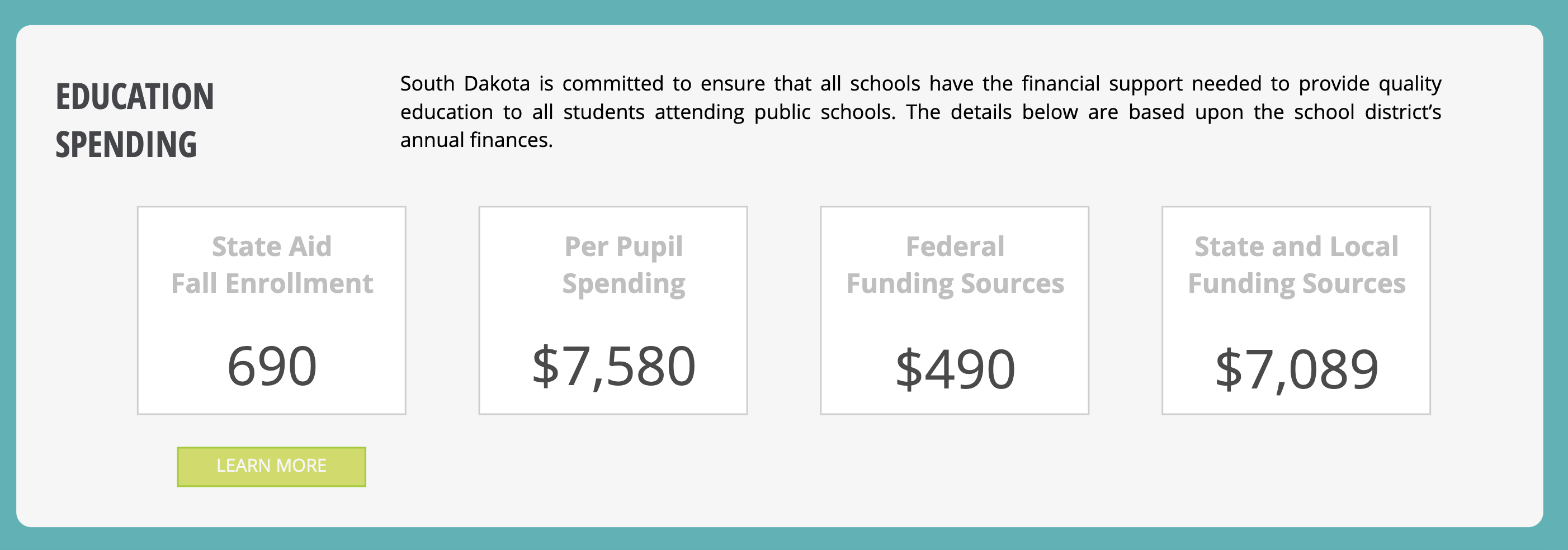 Education spending. South Dakota is committed to ensure that all schools have the financial support needed to provide quality education to all students attending public schools. The details below are based upon the school district's annual finances. State Aid fall enrollment = 690. Per pupil spending = $7,580. Federal funding sources = $490. State & local funding sources = $7,089